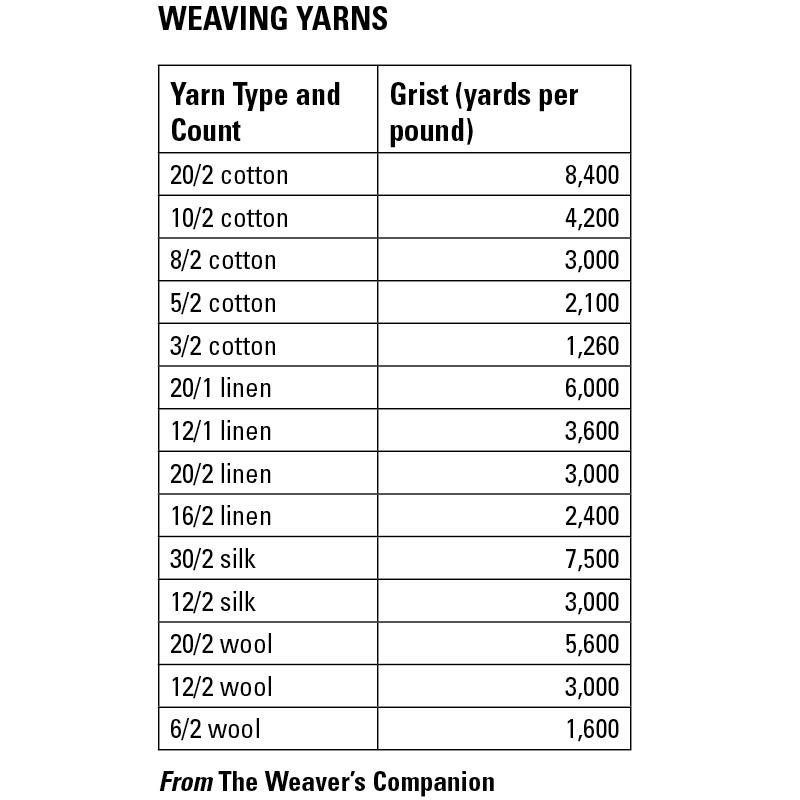 What do yarn numbers mean weaving yarns interweave