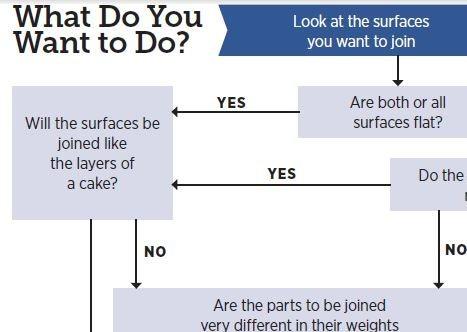 soldering solutions flow chart