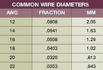 Wire gage to diameter conversion images wiring table and diagram wire gauge diameter formula choice image wiring table and diagram wire gage to diameter conversion image greentooth Images