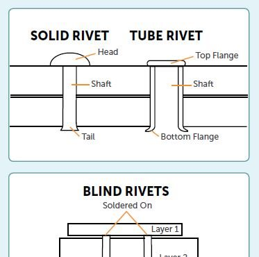 rivet types and styles