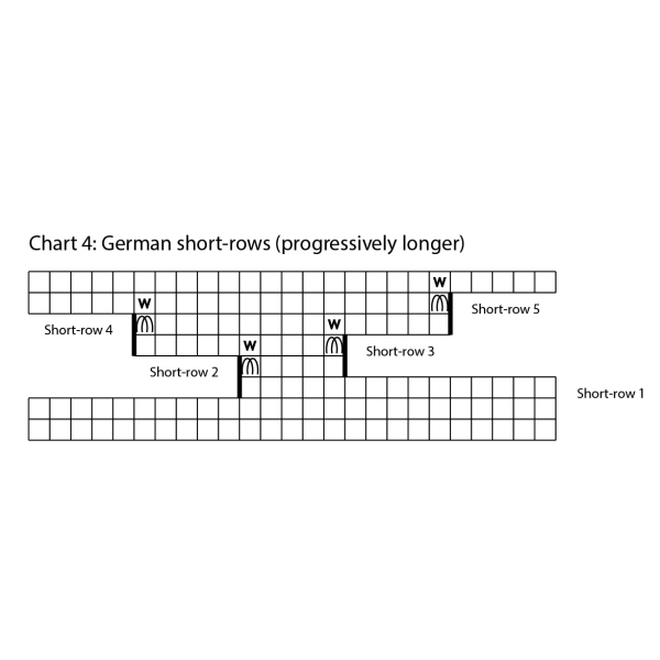 German short-rows