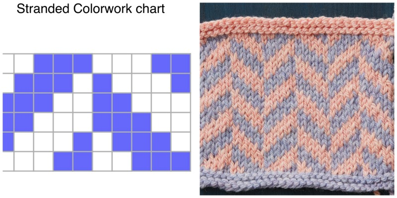 reading knitting charts