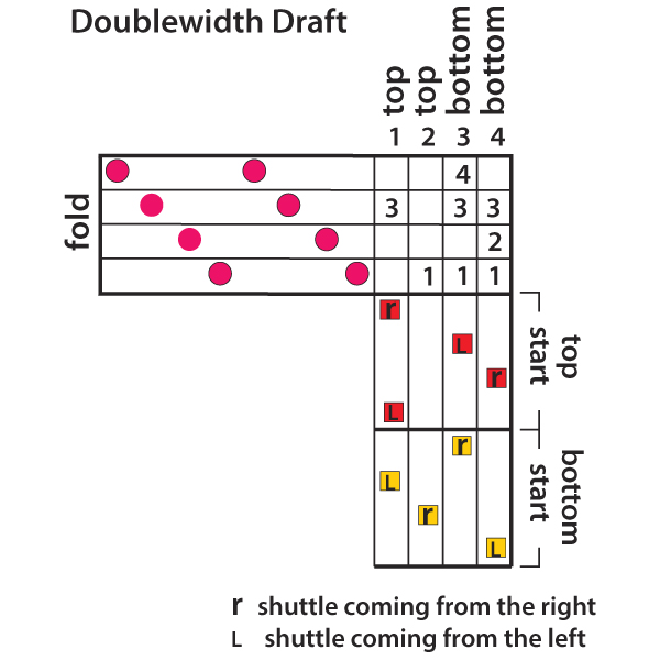 A mini version of my doublewidth draft.