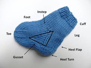 Sock-Anatomy
