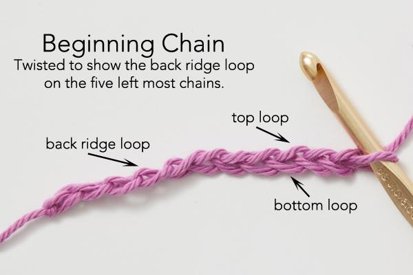 beginning chain