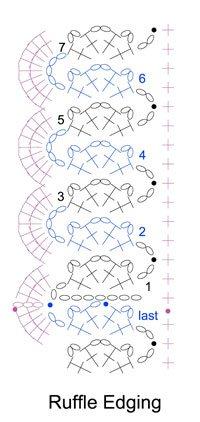 Crochet ruffle edging pattern | CrochetMe.com