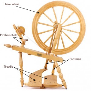 Learn everything you need to know about how to use a spinning wheel and how to make yarn in this exclusive, free ebook.