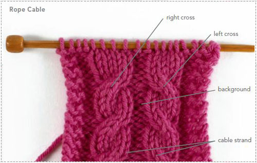 How To Cable Knit Like A Pro W Eunny Jang Interweave